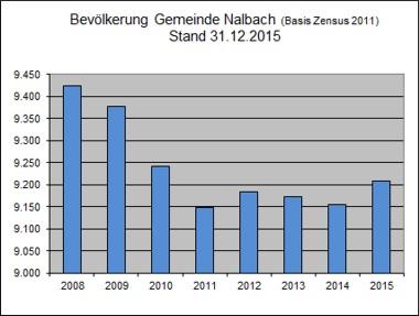 Gemeinde Nalbach